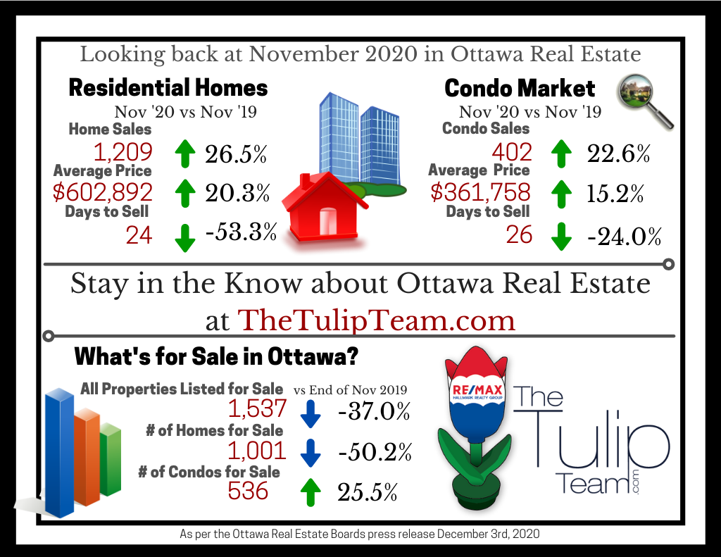 Ottawa%20Real%20Estate%20Infograph%20-%20Dec%202020%20-%20The%20Tulip%20Team.png