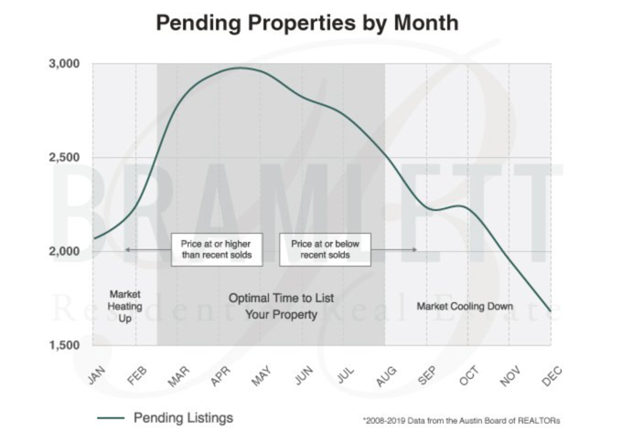 line graph for austin real estate pending properties by month in 2021