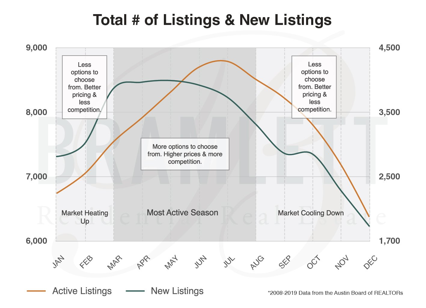 line graph for total number of real estate listings and new real estate listings by month in 2021