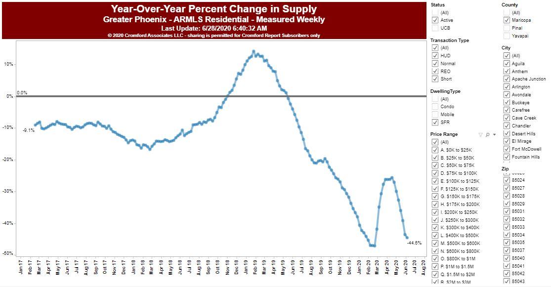 july%20yoy%20change%20in%20supply.JPG